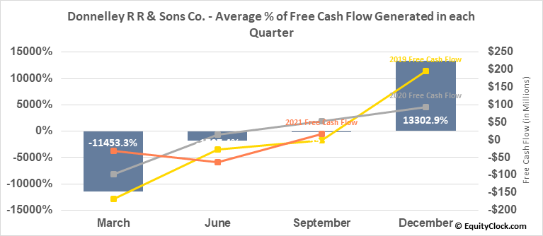 Donnelley R R & Sons Co. (NYSE:RRD) Free Cash Flow Seasonality