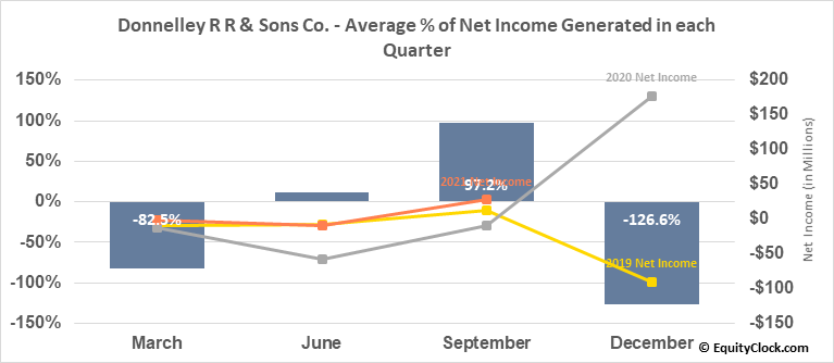 Donnelley R R & Sons Co. (NYSE:RRD) Net Income Seasonality