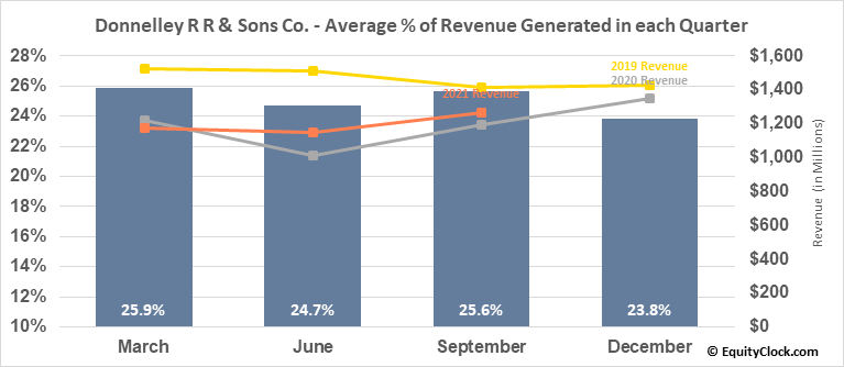 Donnelley R R & Sons Co. (NYSE:RRD) Revenue Seasonality