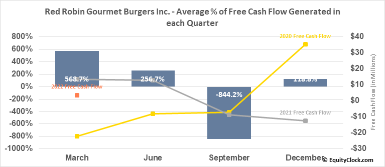 Red Robin Gourmet Burgers Inc. (NASD:RRGB) Free Cash Flow Seasonality