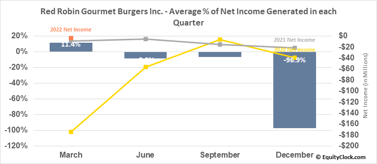 Red Robin Gourmet Burgers Inc. (NASD:RRGB) Net Income Seasonality