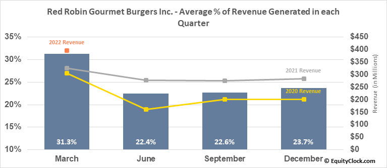 Red Robin Gourmet Burgers Inc. (NASD:RRGB) Revenue Seasonality