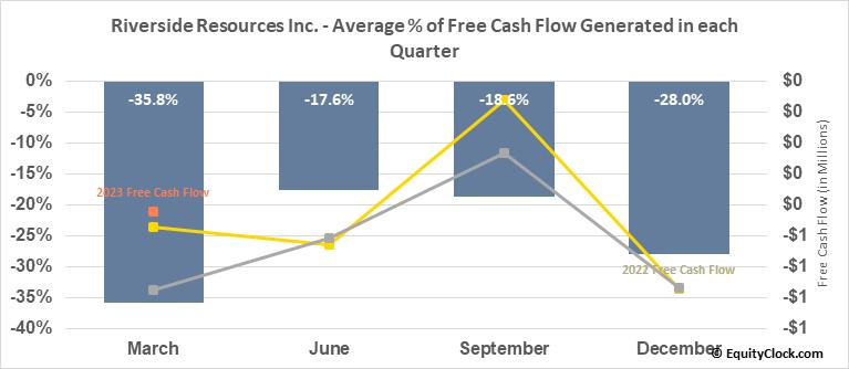 Riverside Resources Inc. (TSXV:RRI.V) Free Cash Flow Seasonality
