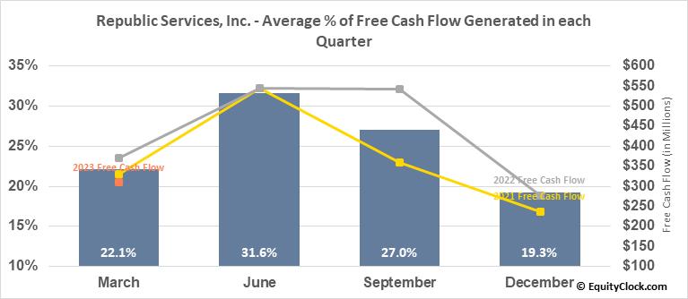 Republic Services, Inc. (NYSE:RSG) Free Cash Flow Seasonality