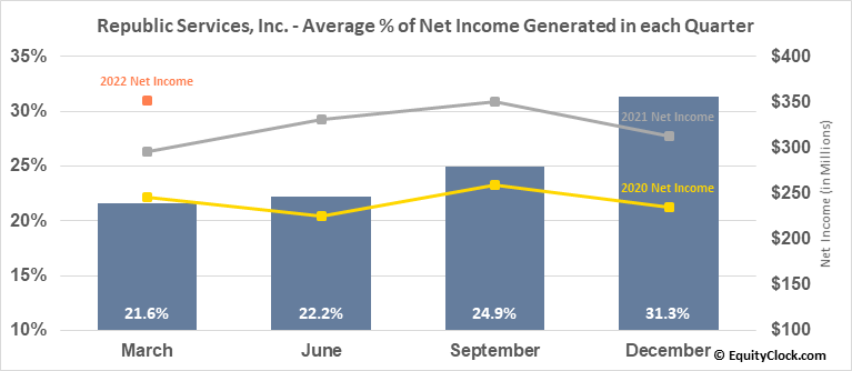 Republic Services, Inc. (NYSE:RSG) Net Income Seasonality