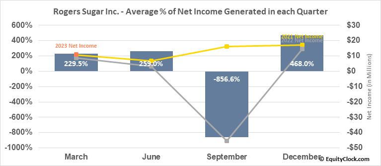 Rogers Sugar Inc. (TSE:RSI.TO) Net Income Seasonality
