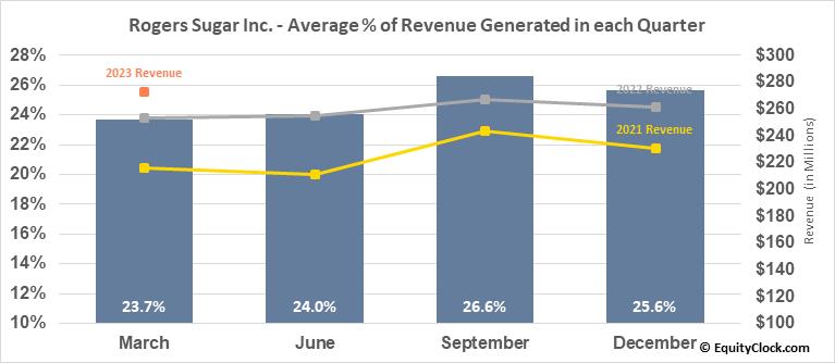 Rogers Sugar Inc. (TSE:RSI.TO) Revenue Seasonality