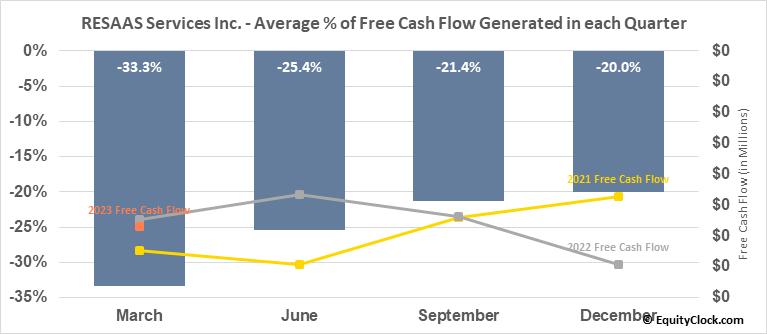 RESAAS Services Inc. (TSXV:RSS.V) Free Cash Flow Seasonality