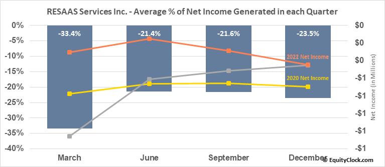 RESAAS Services Inc. (TSXV:RSS.V) Net Income Seasonality