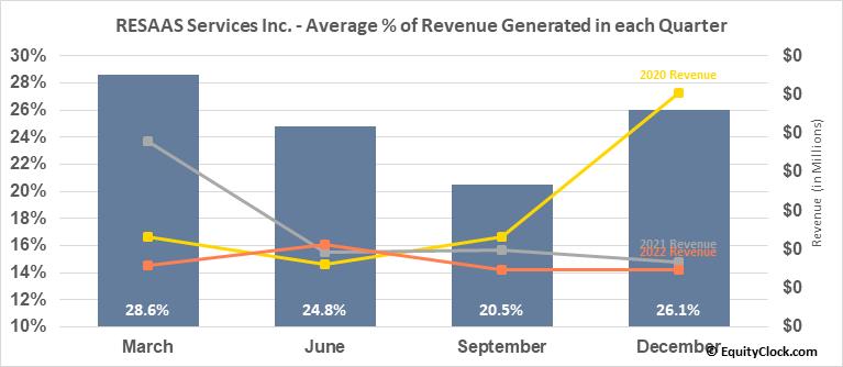 RESAAS Services Inc. (TSXV:RSS.V) Revenue Seasonality