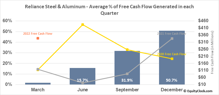 Reliance Steel & Aluminum (NYSE:RS) Free Cash Flow Seasonality