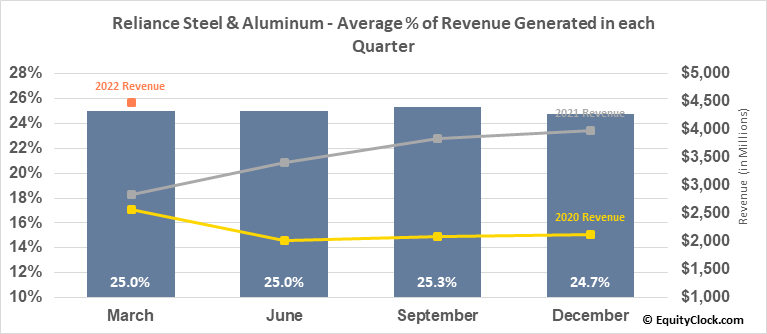 Reliance Steel & Aluminum (NYSE:RS) Revenue Seasonality