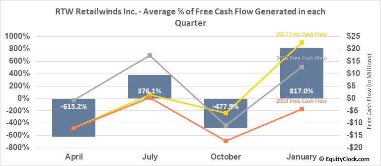 RTW Retailwinds Inc. (OTCMKT:RTWIQ) Free Cash Flow Seasonality