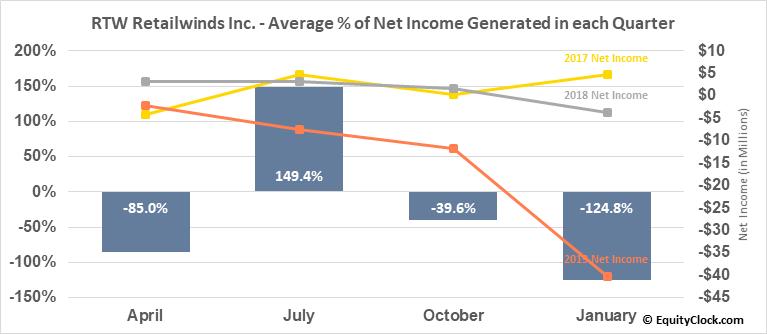 RTW Retailwinds Inc. (OTCMKT:RTWIQ) Net Income Seasonality