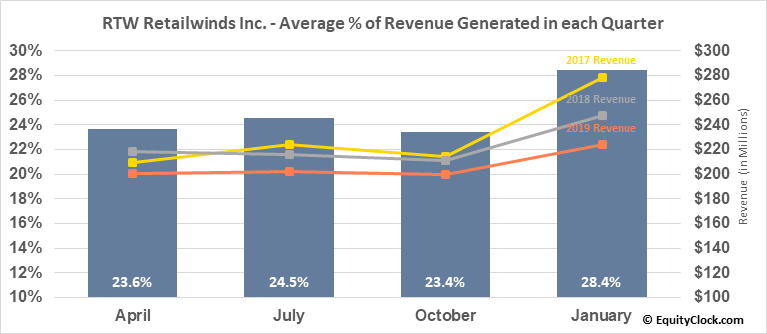 RTW Retailwinds Inc. (OTCMKT:RTWIQ) Revenue Seasonality