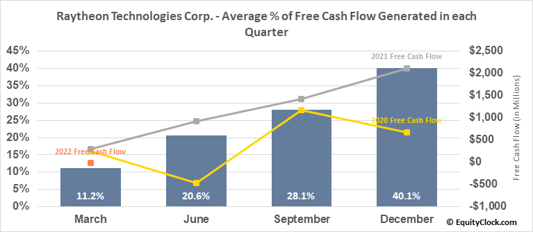 Raytheon Technologies Corp. (NYSE:RTX) Free Cash Flow Seasonality