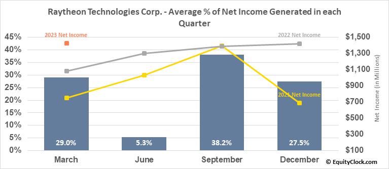 Raytheon Technologies Corp. (NYSE:RTX) Net Income Seasonality