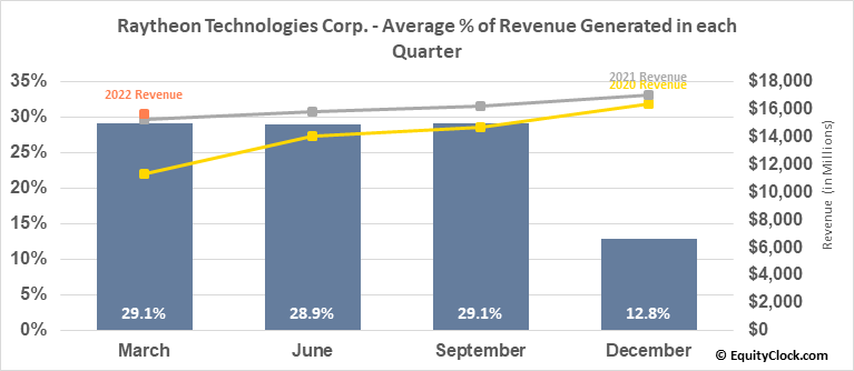 Raytheon Technologies Corp. (NYSE:RTX) Revenue Seasonality