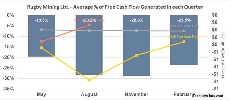 Rugby Mining Ltd. (TSXV:RUG.V) Free Cash Flow Seasonality