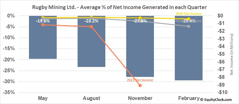 Rugby Mining Ltd. (TSXV:RUG.V) Net Income Seasonality
