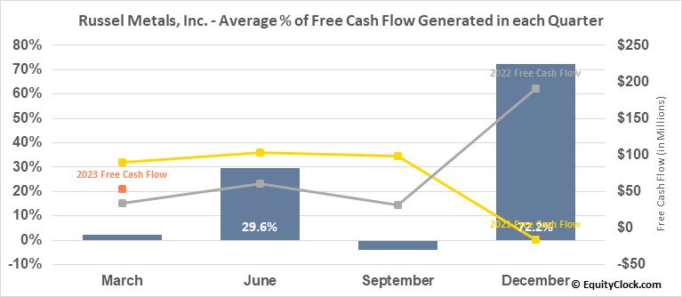 Russel Metals, Inc. (TSE:RUS.TO) Free Cash Flow Seasonality