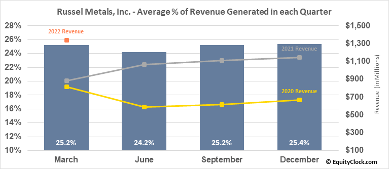 Russel Metals, Inc. (TSE:RUS.TO) Revenue Seasonality