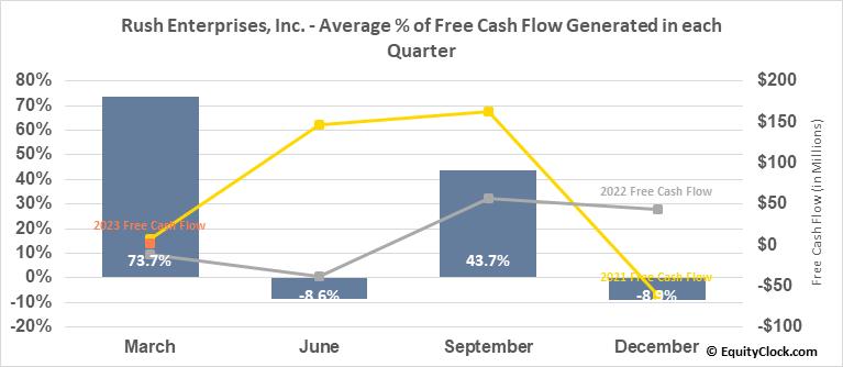 Rush Enterprises, Inc. (NASD:RUSHB) Free Cash Flow Seasonality