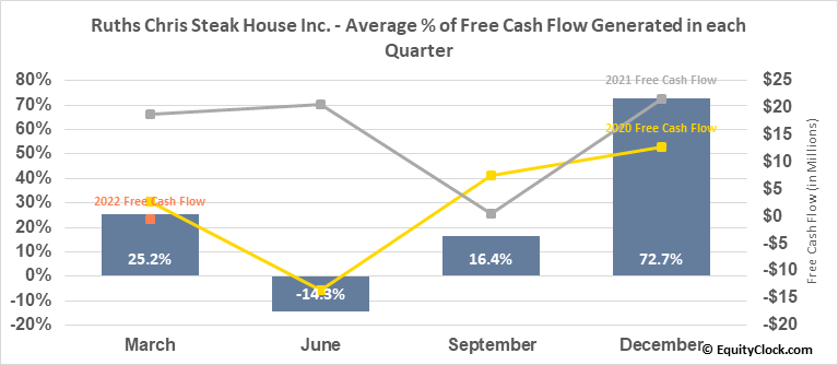 Ruths Chris Steak House Inc. (NASD:RUTH) Free Cash Flow Seasonality