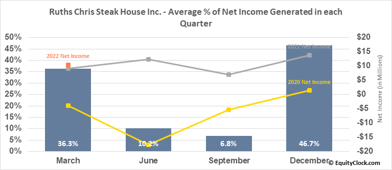 Ruths Chris Steak House Inc. (NASD:RUTH) Net Income Seasonality