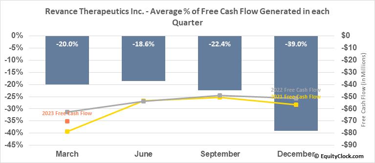 Revance Therapeutics Inc. (NASD:RVNC) Free Cash Flow Seasonality