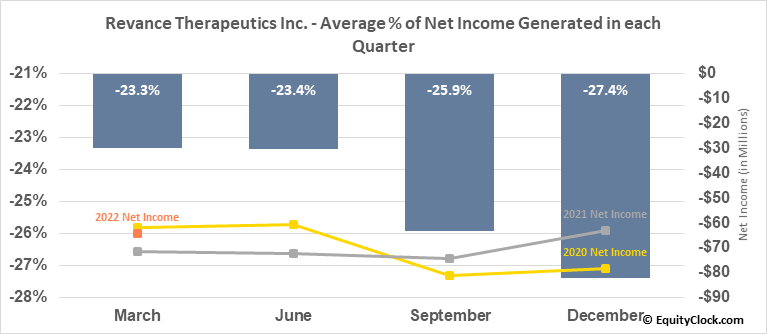 Revance Therapeutics Inc. (NASD:RVNC) Net Income Seasonality