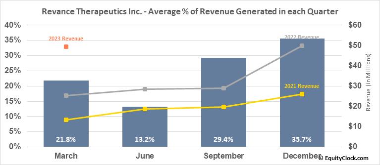 Revance Therapeutics Inc. (NASD:RVNC) Revenue Seasonality