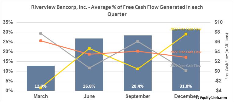 Riverview Bancorp, Inc. (NASD:RVSB) Free Cash Flow Seasonality