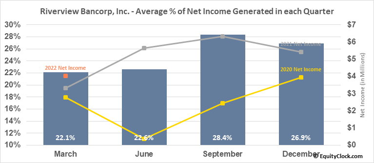Riverview Bancorp, Inc. (NASD:RVSB) Net Income Seasonality