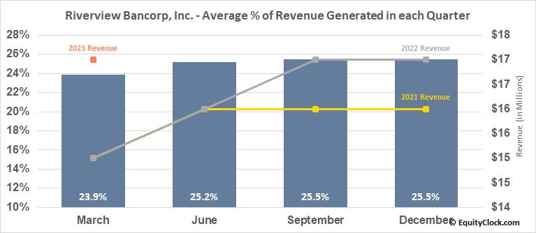 Riverview Bancorp, Inc. (NASD:RVSB) Revenue Seasonality