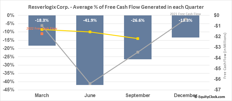 Resverlogix Corp. (TSE:RVX.TO) Free Cash Flow Seasonality