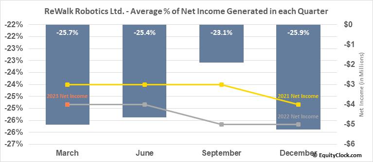ReWalk Robotics Ltd. (NASD:RWLK) Net Income Seasonality