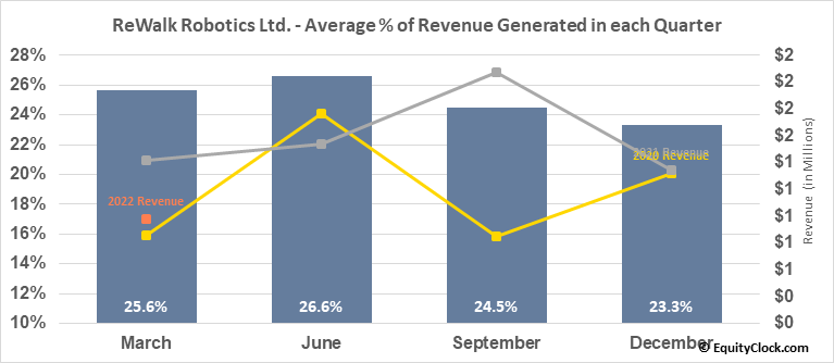 ReWalk Robotics Ltd. (NASD:RWLK) Revenue Seasonality