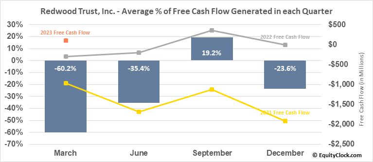 Redwood Trust, Inc. (NYSE:RWT) Free Cash Flow Seasonality