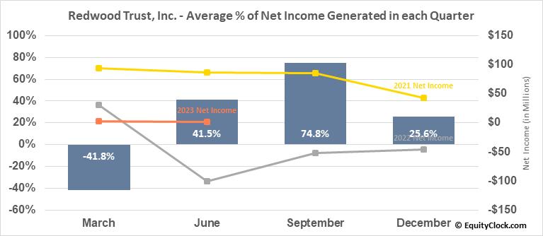 Redwood Trust, Inc. (NYSE:RWT) Net Income Seasonality