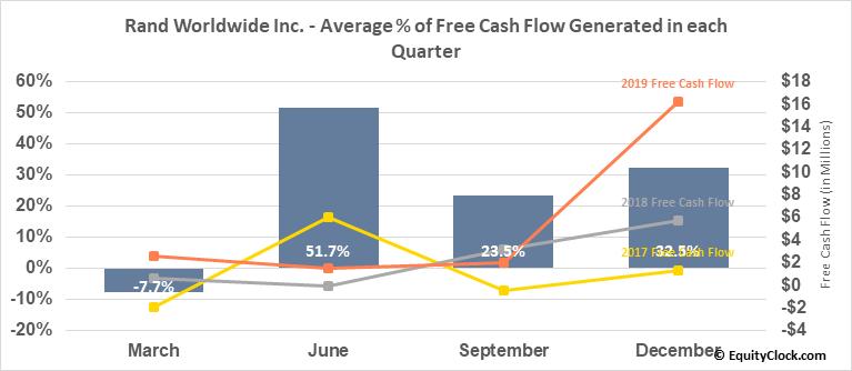 Rand Worldwide Inc. (OTCMKT:RWWI) Free Cash Flow Seasonality