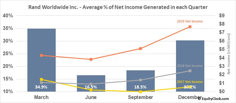 Rand Worldwide Inc. (OTCMKT:RWWI) Net Income Seasonality