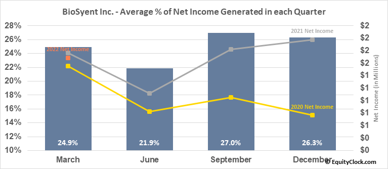 BioSyent Inc. (TSXV:RX.V) Net Income Seasonality