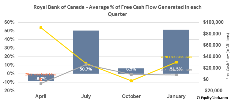 Royal Bank of Canada (TSE:RY.TO) Free Cash Flow Seasonality