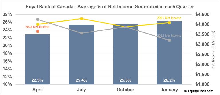 Royal Bank of Canada (TSE:RY.TO) Net Income Seasonality