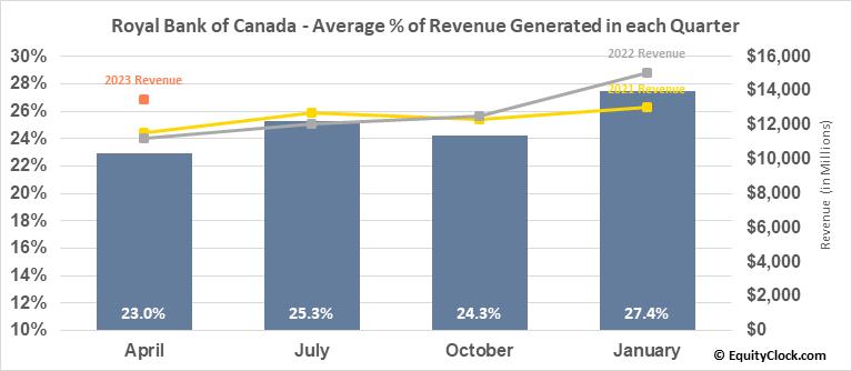 Royal Bank of Canada (TSE:RY.TO) Revenue Seasonality
