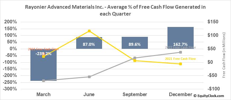 Rayonier Advanced Materials Inc. (NYSE:RYAM) Free Cash Flow Seasonality