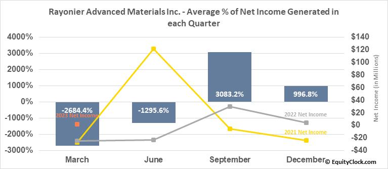 Rayonier Advanced Materials Inc. (NYSE:RYAM) Net Income Seasonality