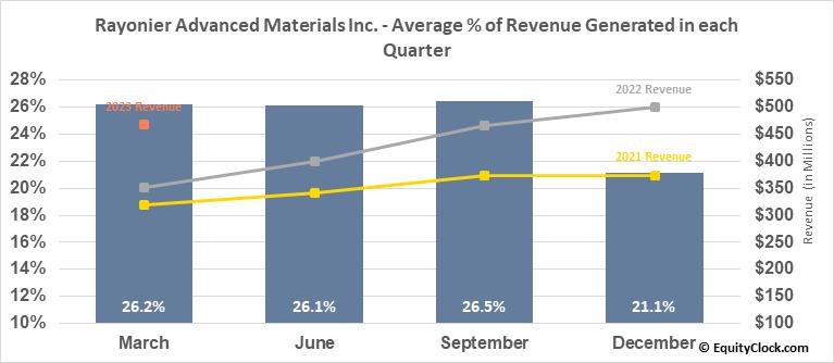 Rayonier Advanced Materials Inc. (NYSE:RYAM) Revenue Seasonality