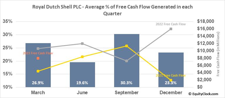 Royal Dutch Shell PLC (OTCMKT:RYDAF) Free Cash Flow Seasonality